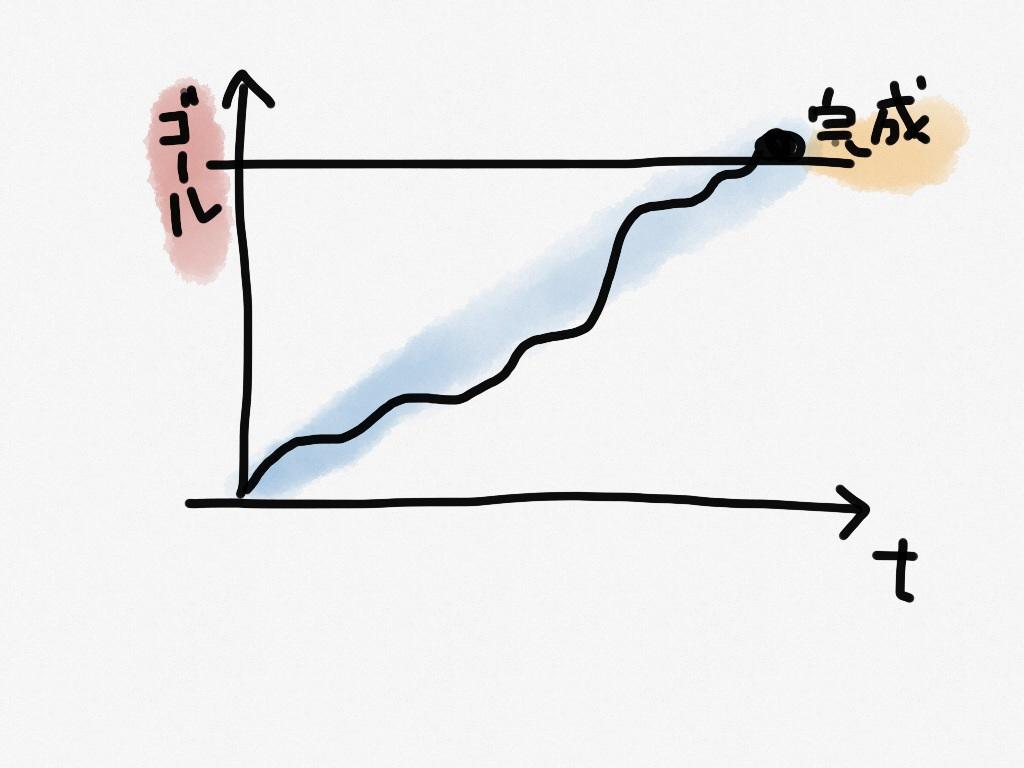 理系エンジニアのプロセスイメージ