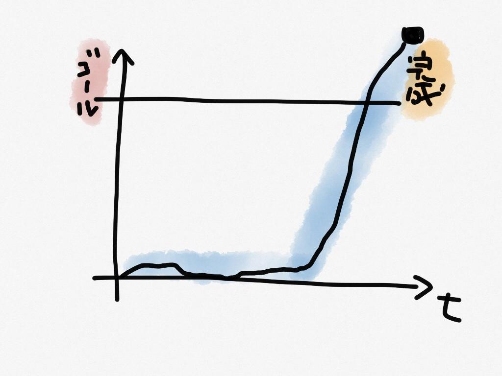 芸術系アーティストのプロセスイメージ