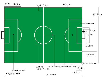 サッカーコート (wikipediaより)